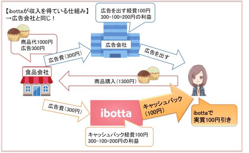 ibottaの仕組みと使い方